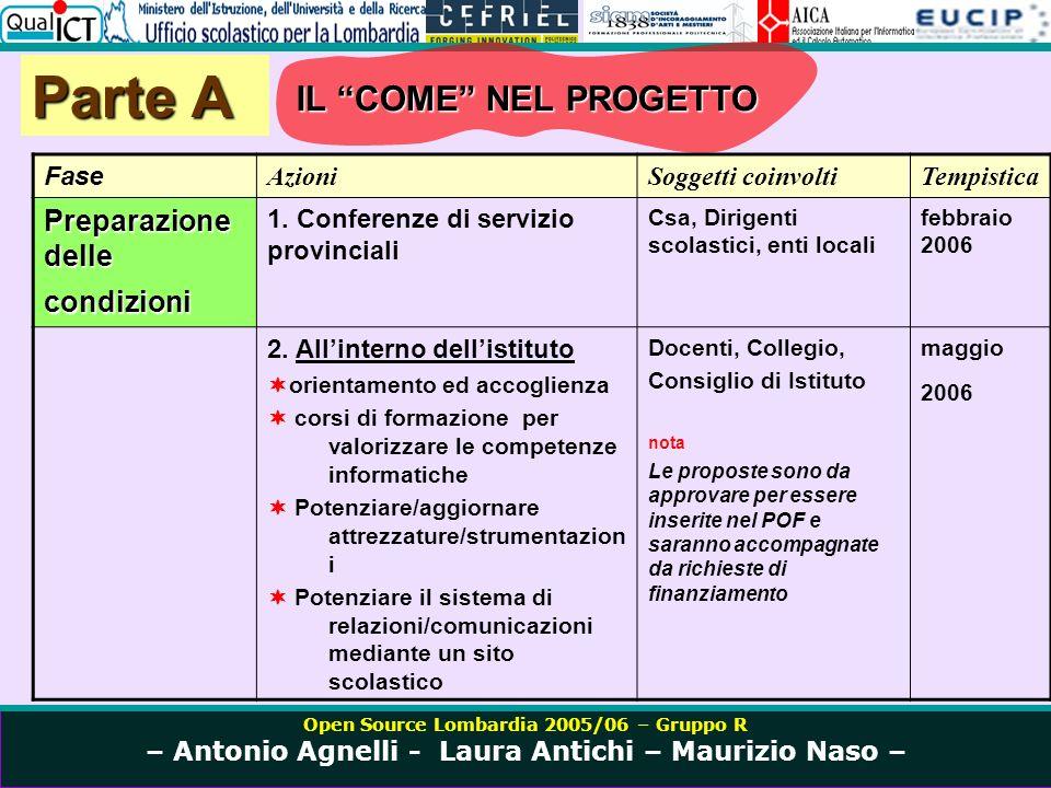 Open Source Lombardia 2005/06 – Gruppo R – Antonio Agnelli - Laura Antichi – Maurizio Naso – IL COME NEL PROGETTO Parte A Fase AzioniSoggetti coinvoltiTempistica Preparazione delle condizioni 1.