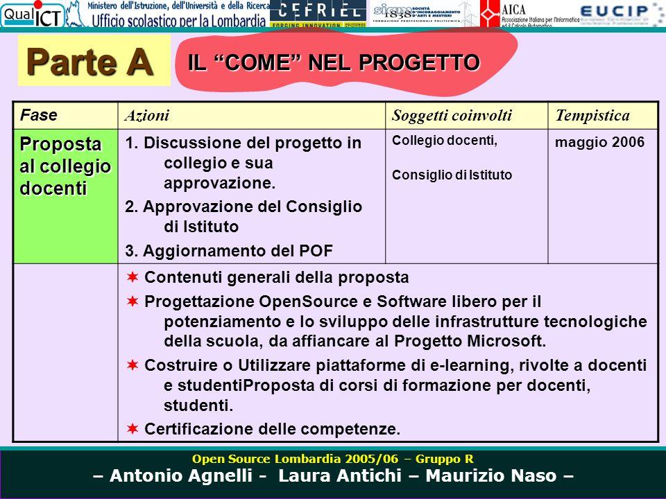 Open Source Lombardia 2005/06 – Gruppo R – Antonio Agnelli - Laura Antichi – Maurizio Naso – Parte A Fase AzioniSoggetti coinvoltiTempistica Proposta al collegio docenti 1.