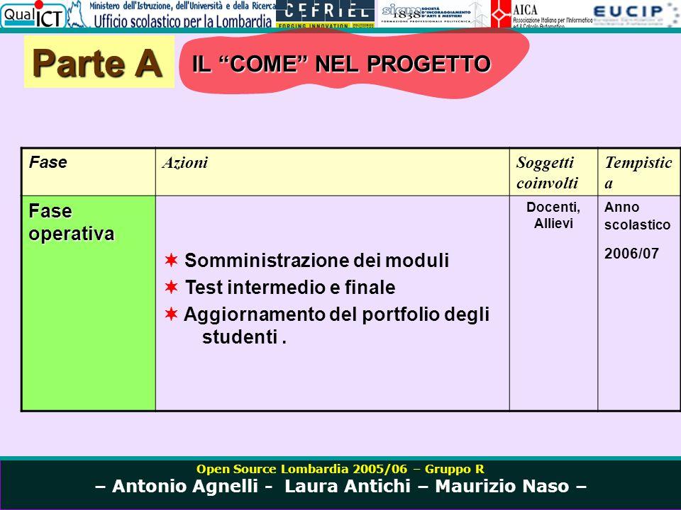 Open Source Lombardia 2005/06 – Gruppo R – Antonio Agnelli - Laura Antichi – Maurizio Naso – Parte A Fase AzioniSoggetti coinvolti Tempistic a Fase operativa Somministrazione dei moduli Test intermedio e finale Aggiornamento del portfolio degli studenti.