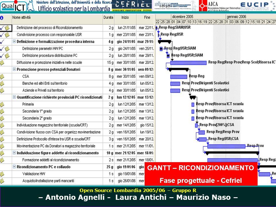 Open Source Lombardia 2005/06 – Gruppo R – Antonio Agnelli - Laura Antichi – Maurizio Naso – GANTT – RICONDIZIONAMENTO Fase progettuale - Cefriel
