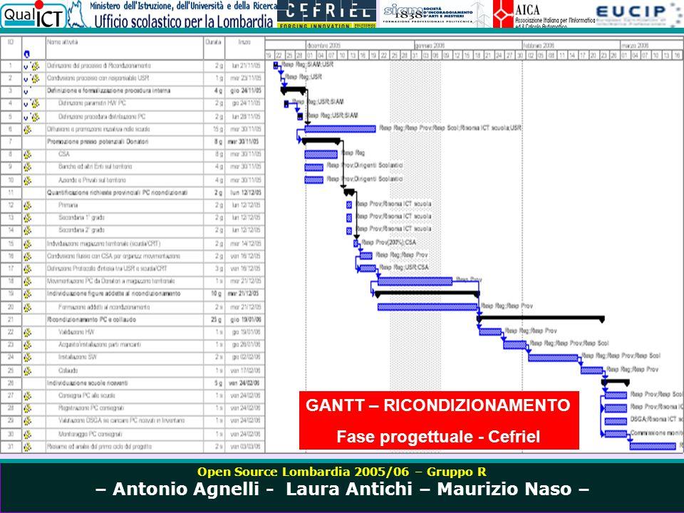 Open Source Lombardia 2005/06 – Gruppo R – Antonio Agnelli - Laura Antichi – Maurizio Naso – La Formazione UML Unified Modeling Language