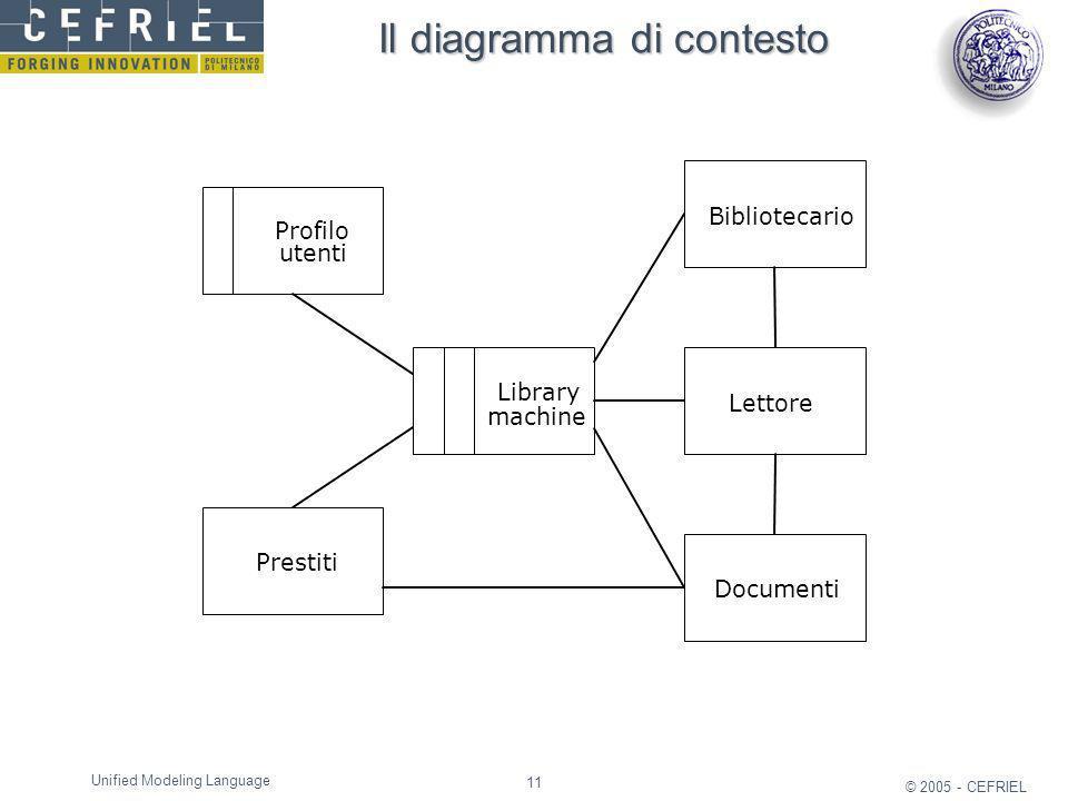 11 © 2005 - CEFRIEL Unified Modeling Language Il diagramma di contesto Library machine Profilo utenti Prestiti Bibliotecario Lettore Documenti