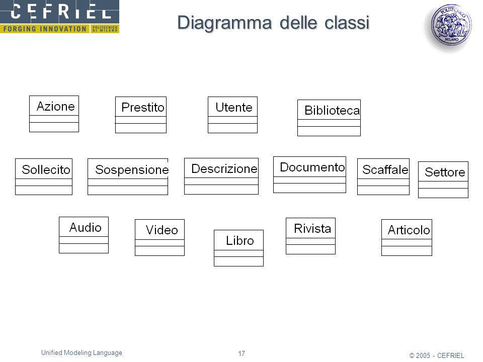 17 © 2005 - CEFRIEL Unified Modeling Language Diagramma delle classi