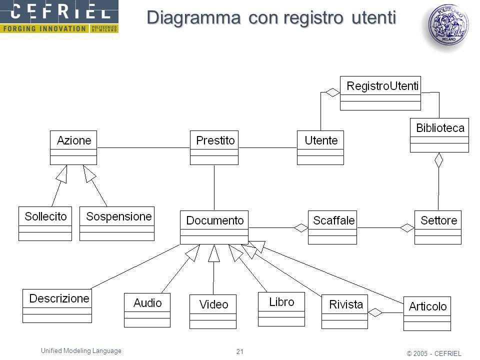 21 © 2005 - CEFRIEL Unified Modeling Language Diagramma con registro utenti