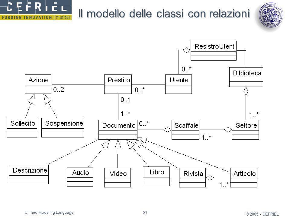 23 © 2005 - CEFRIEL Unified Modeling Language Il modello delle classi con relazioni