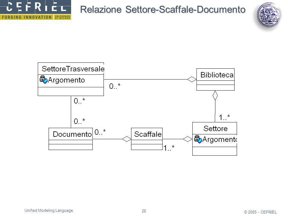 26 © 2005 - CEFRIEL Unified Modeling Language Relazione Settore-Scaffale-Documento
