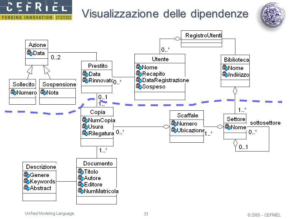 33 © 2005 - CEFRIEL Unified Modeling Language Visualizzazione delle dipendenze