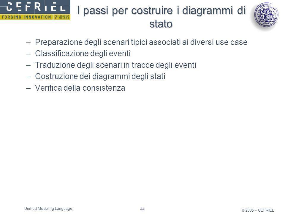 44 © 2005 - CEFRIEL Unified Modeling Language I passi per costruire i diagrammi di stato –Preparazione degli scenari tipici associati ai diversi use c