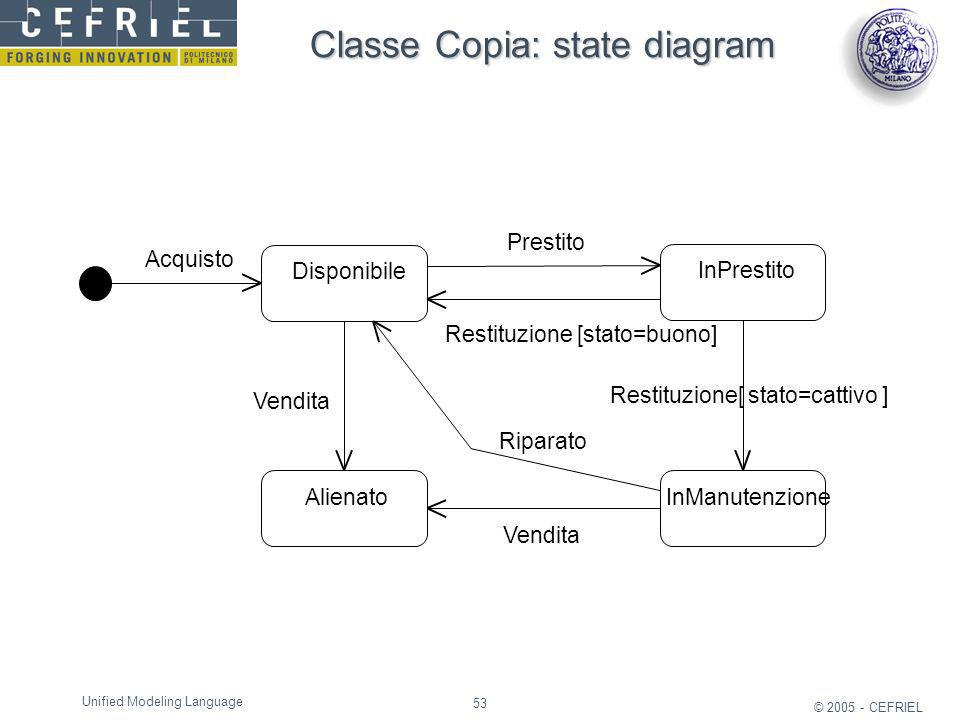 53 © 2005 - CEFRIEL Unified Modeling Language Classe Copia: state diagram Disponibile InPrestito InManutenzioneAlienato Acquisto Prestito Restituzione