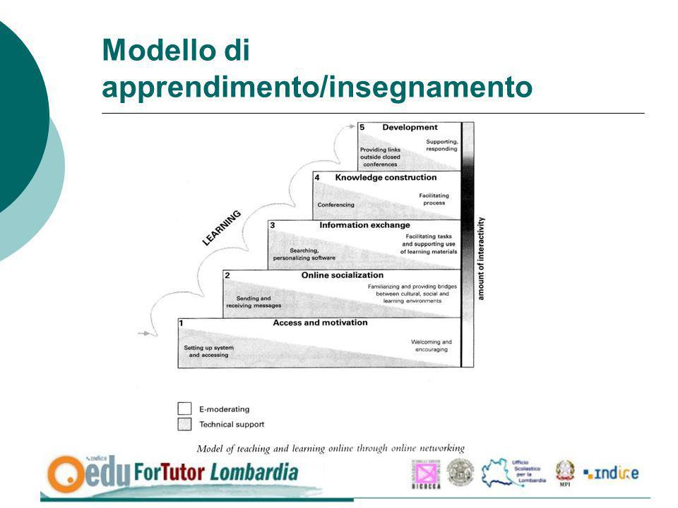 Modello di apprendimento/insegnamento