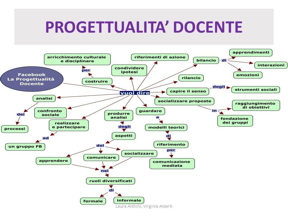 PROGETTUALITA DOCENTE Laura Antichi, Virginia Alberti