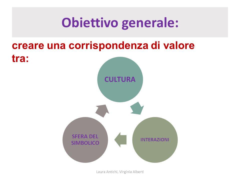 Obiettivo generale: Laura Antichi, Virginia Alberti creare una corrispondenza di valore tra: CULTURA INTERAZIONI SFERA DEL SIMBOLICO