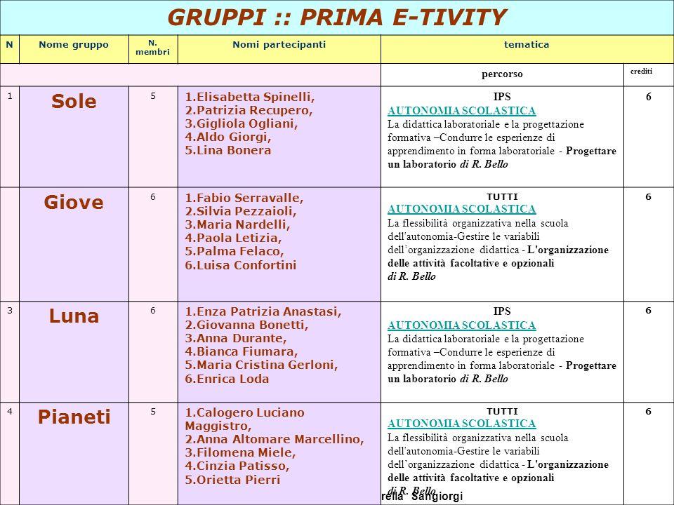 Direttrice del Corso: Fiorella Sangiorgi e-tutor Laura Antichi GRUPPI :: PRIMA E-TIVITY NNome gruppo N. membri Nomi partecipantitematica percorso cred