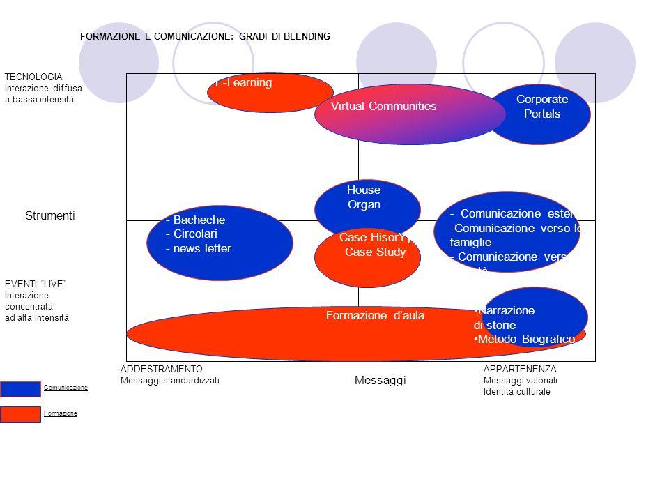 FORMAZIONE E COMUNICAZIONE: GRADI DI BLENDING Strumenti Messaggi TECNOLOGIA Interazione diffusa a bassa intensità EVENTI LIVE Interazione concentrata