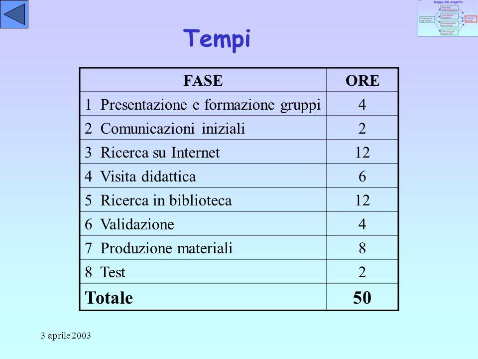 3 aprile 2003 Tempi FASEORE 1 Presentazione e formazione gruppi4 2 Comunicazioni iniziali2 3 Ricerca su Internet12 4 Visita didattica6 5 Ricerca in biblioteca12 6 Validazione4 7 Produzione materiali8 8 Test2 Totale50