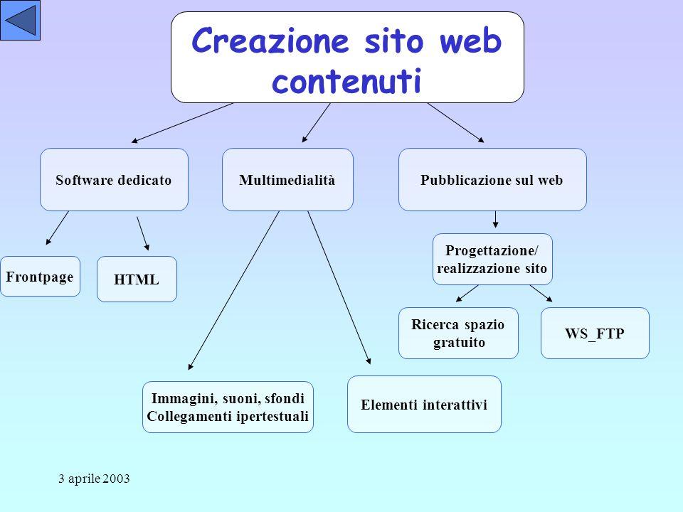 3 aprile 2003 Creazione sito web contenuti Software dedicatoMultimedialitàPubblicazione sul web Frontpage Ricerca spazio gratuito WS_FTP HTML Immagini, suoni, sfondi Collegamenti ipertestuali Elementi interattivi Progettazione/ realizzazione sito