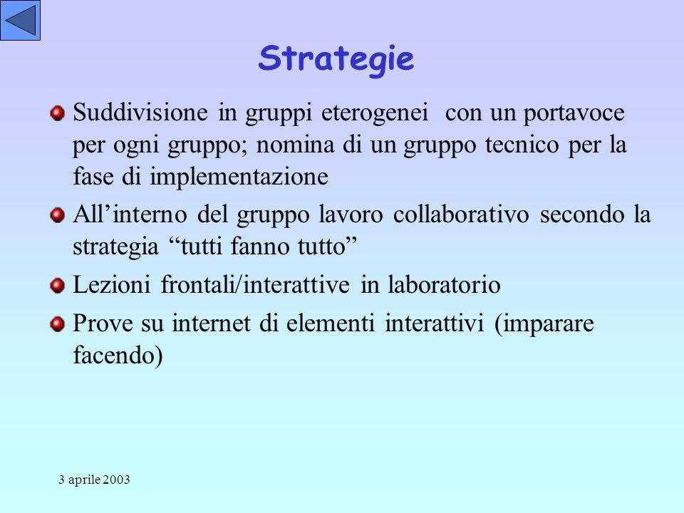 3 aprile 2003 Strategie Suddivisione in gruppi eterogenei con un portavoce per ogni gruppo; nomina di un gruppo tecnico per la fase di implementazione Allinterno del gruppo lavoro collaborativo secondo la strategia tutti fanno tutto Lezioni frontali/interattive in laboratorio Prove su internet di elementi interattivi (imparare facendo)