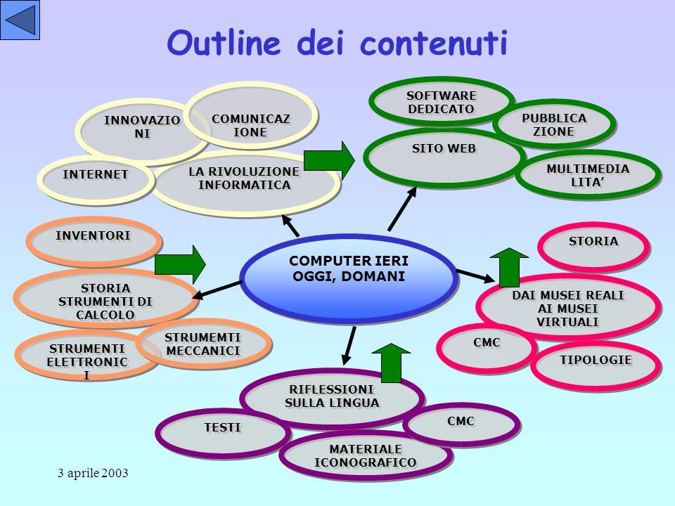 3 aprile 2003 Mappa del progetto Computer ieri, oggi, domani… Storia degli strumenti di calcolo La rivoluzione informatica Riflessioni sulla lingua e CMC Dai musei reali ai musei virtuali Creazione sito web