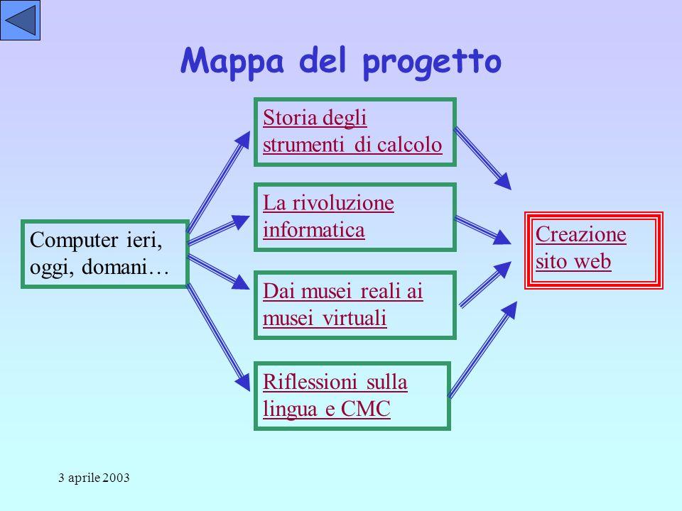 3 aprile 2003 Scheda di analisi del materiale, individuale su modello Diario di bordo in inglese, un diarista per gruppo a rotazione Produzione di un testo introduttivo bilingue, in gruppo Produzione di un logo, in gruppo Valutazione