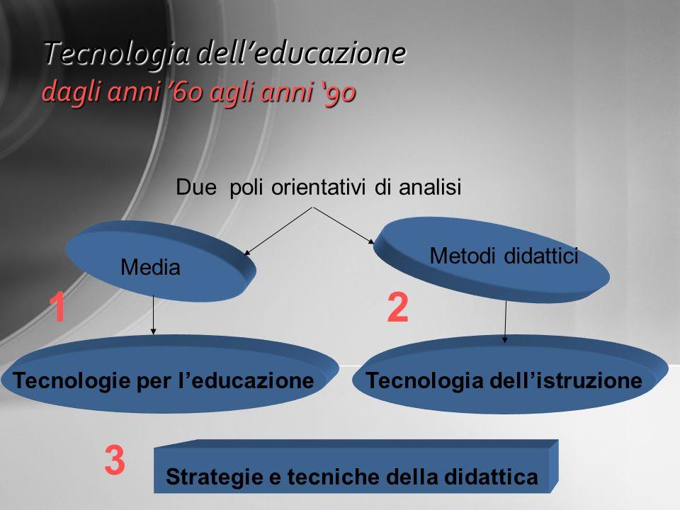 Tecnologia delleducazione dagli anni 60 agli anni 90 Tecnologie per leducazioneTecnologia dellistruzione Media Metodi didattici Due poli orientativi d