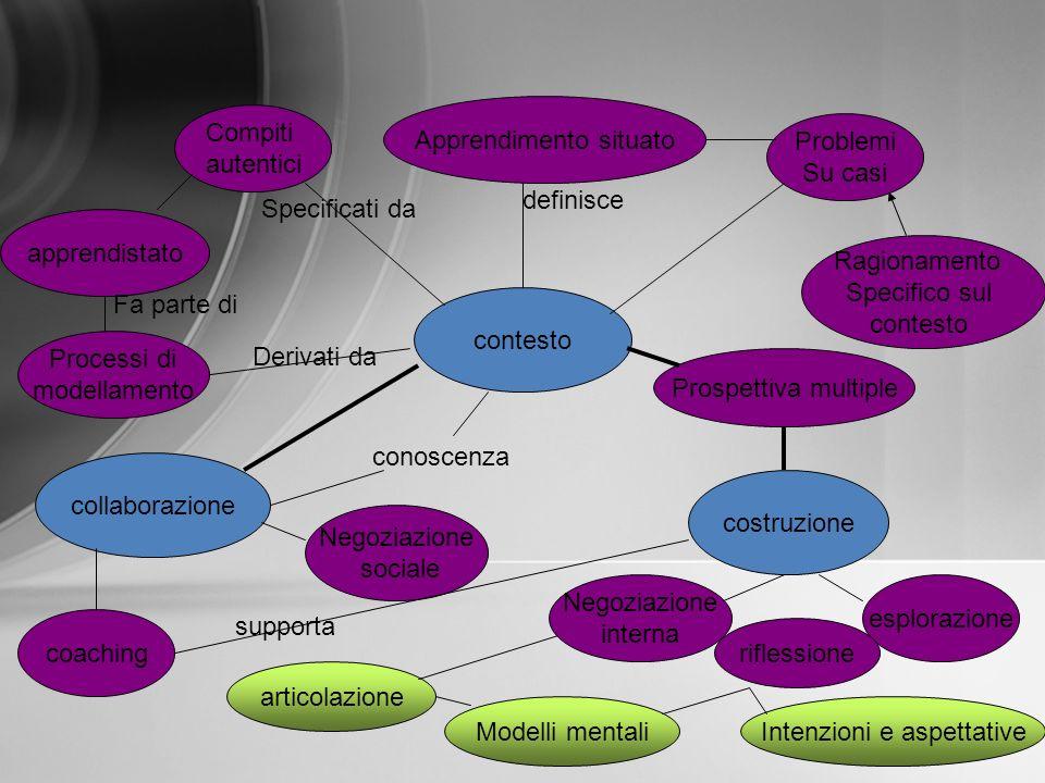 contesto collaborazione costruzione Apprendimento situato Compiti autentici Problemi Su casi Ragionamento Specifico sul contesto apprendistato Process