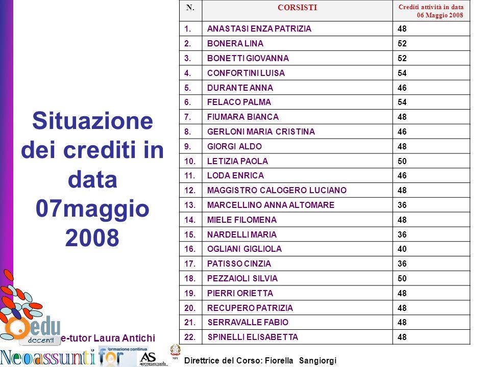 Direttrice del Corso: Fiorella Sangiorgi e-tutor Laura Antichi N.CORSISTI Crediti attività in data 06 Maggio 2008 1.ANASTASI ENZA PATRIZIA 48 2.BONERA LINA 52 3.BONETTI GIOVANNA 52 4.CONFORTINI LUISA54 5.DURANTE ANNA 46 6.FELACO PALMA54 7.FIUMARA BIANCA 48 8.GERLONI MARIA CRISTINA46 9.GIORGI ALDO48 10.LETIZIA PAOLA50 11.LODA ENRICA 46 12.MAGGISTRO CALOGERO LUCIANO48 13.MARCELLINO ANNA ALTOMARE36 14.MIELE FILOMENA48 15.NARDELLI MARIA36 16.OGLIANI GIGLIOLA 40 17.PATISSO CINZIA36 18.PEZZAIOLI SILVIA 50 19.PIERRI ORIETTA48 20.RECUPERO PATRIZIA 48 21.SERRAVALLE FABIO48 22.SPINELLI ELISABETTA48 Situazione dei crediti in data 07maggio 2008