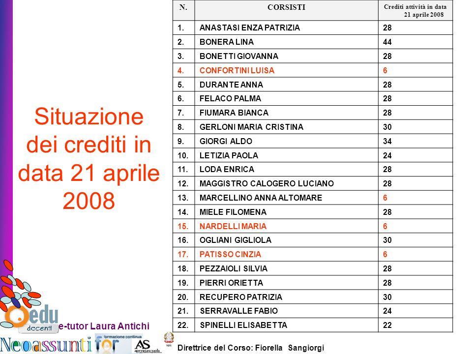 Direttrice del Corso: Fiorella Sangiorgi e-tutor Laura Antichi N.CORSISTI Crediti attività in data 21 aprile 2008 1.ANASTASI ENZA PATRIZIA 28 2.BONERA