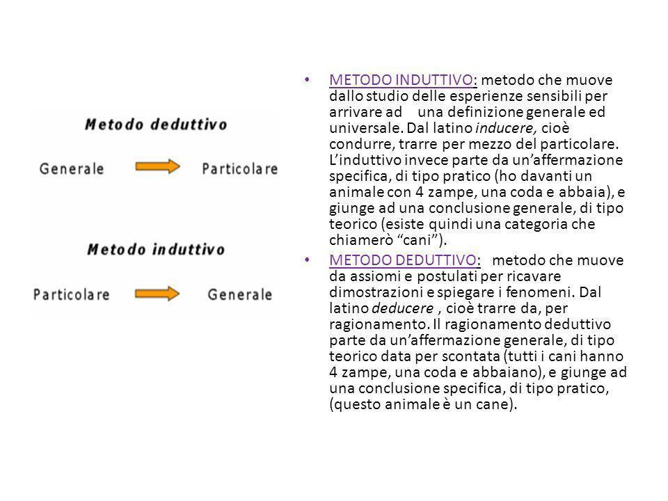 METODO INDUTTIVO: metodo che muove dallo studio delle esperienze sensibili per arrivare ad una definizione generale ed universale. Dal latino inducere