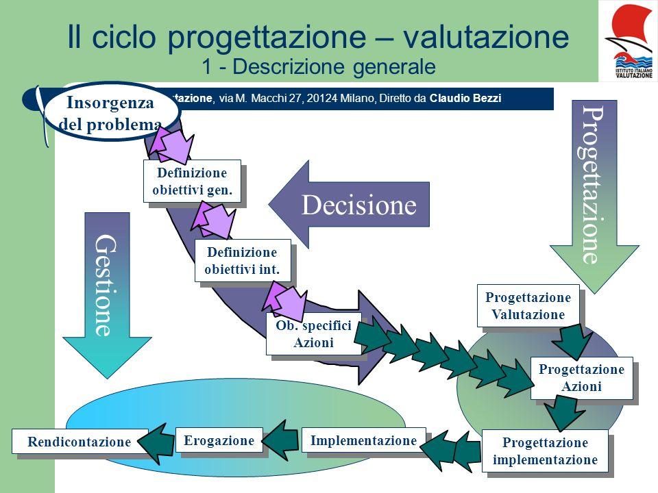Istituto Italiano di Valutazione, via M. Macchi 27, 20124 Milano, Diretto da Claudio Bezzi Definizione obiettivi gen. Definizione obiettivi int. Insor