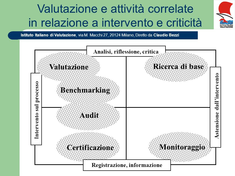 Istituto Italiano di Valutazione, via M. Macchi 27, 20124 Milano, Diretto da Claudio Bezzi Valutazione e attività correlate in relazione a intervento