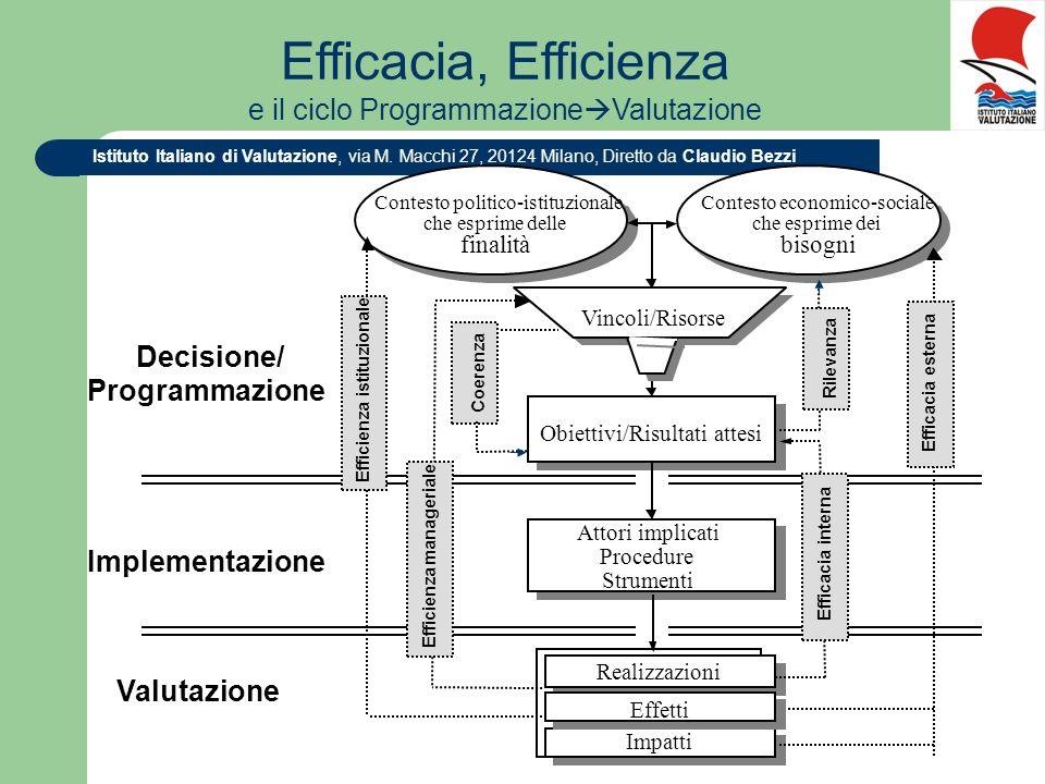 Istituto Italiano di Valutazione, via M. Macchi 27, 20124 Milano, Diretto da Claudio Bezzi Contesto economico-sociale che esprime dei bisogni Contesto