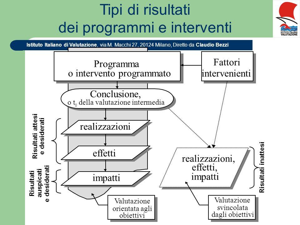 Istituto Italiano di Valutazione, via M. Macchi 27, 20124 Milano, Diretto da Claudio Bezzi Programma o intervento programmato Programma o intervento p