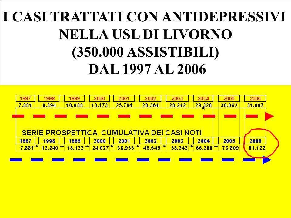 I CASI TRATTATI CON ANTIDEPRESSIVI NELLA USL DI LIVORNO (350.000 ASSISTIBILI) DAL 1997 AL 2006