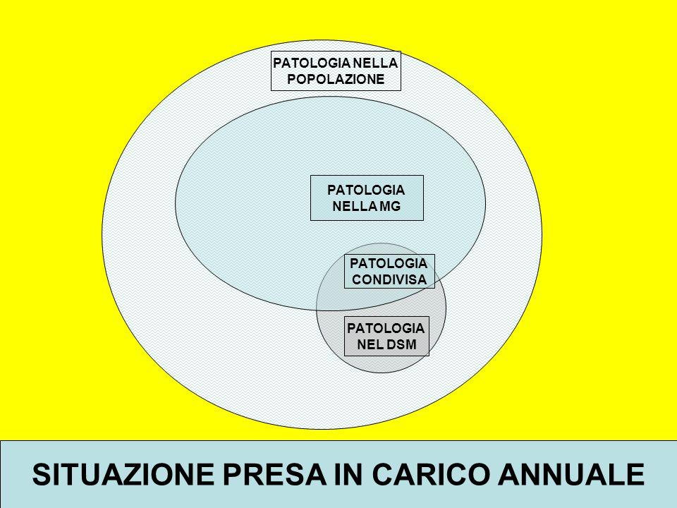 PATOLOGIA NELLA POPOLAZIONE PATOLOGIA NEL DSM PATOLOGIA NELLA MG PATOLOGIA CONDIVISA SITUAZIONE PRESA IN CARICO ANNUALE