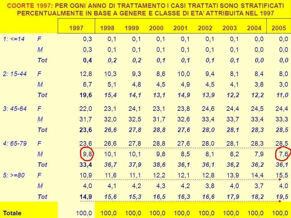 COORTE 1997: PER OGNI ANNO DI TRATTAMENTO I CASI TRATTATI SONO STRATIFICATI PERCENTUALMENTE IN BASE A GENERE E CLASSE DI ETA ATTRIBUITA NEL 1997 199719981999200020012002200320042005 1: <=14F0,30,1 0,0 M0,30,1 0,0 Tot0,40,2 0,1 0,0 2: 15-44F12,810,39,38,610,09,48,18,48,0 M6,75,14,84,54,94,54,13,83,0 Tot19,615,414,113,114,913,912,2 11,0 3: 45-64F22,023,124,123,123,824,624,424,524,4 M31,732,032,531,732,633,433,733,433,3 Tot23,626,627,828,827,628,028,128,328,5 4: 65-79F23,626,627,828,827,628,028,128,328,5 M9,810,1 9,88,58,18,27,97,6 Tot33,436,737,938,636,1 36,2 36,1 5: >=80F10,911,611,112,212,112,813,914,415,5 M4,04,14,24,34,23,84,03,74,0 Tot14,915,615,316,516,316,617,918,219,5 Totale100,0