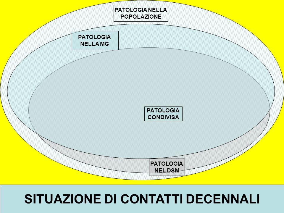 PATOLOGIA NELLA POPOLAZIONE PATOLOGIA NEL DSM PATOLOGIA NELLA MG PATOLOGIA CONDIVISA SITUAZIONE DI CONTATTI DECENNALI