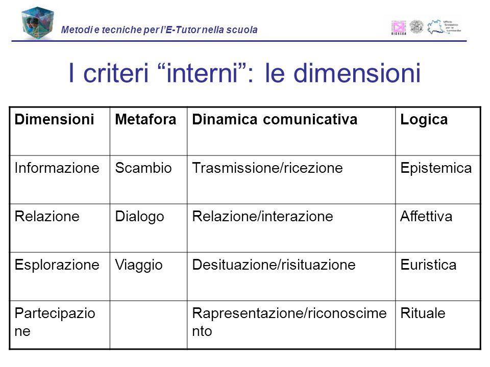 DimensioniMetaforaDinamica comunicativaLogica InformazioneScambioTrasmissione/ricezioneEpistemica RelazioneDialogoRelazione/interazioneAffettiva Esplo