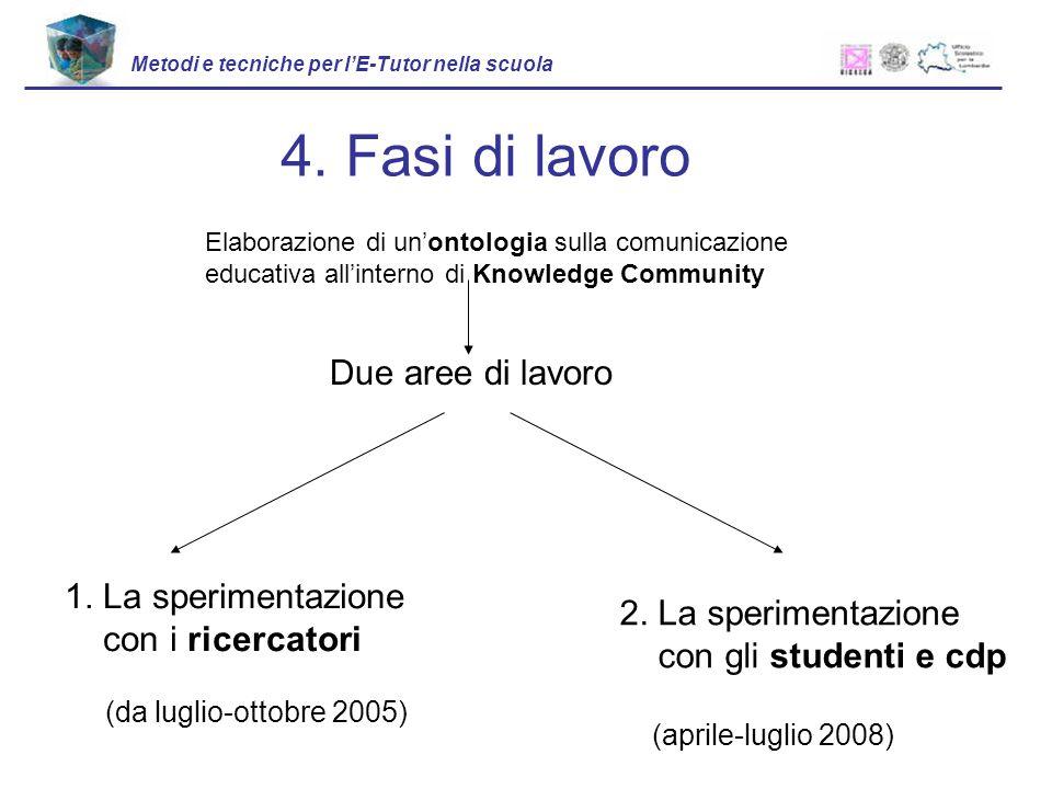 Due aree di lavoro 1. La sperimentazione con i ricercatori (da luglio-ottobre 2005) 2. La sperimentazione con gli studenti e cdp (aprile-luglio 2008)