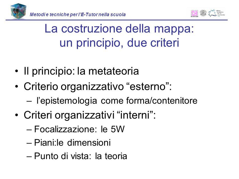 Il principio: la metateoria Criterio organizzativo esterno: – lepistemologia come forma/contenitore Criteri organizzativi interni: –Focalizzazione: le