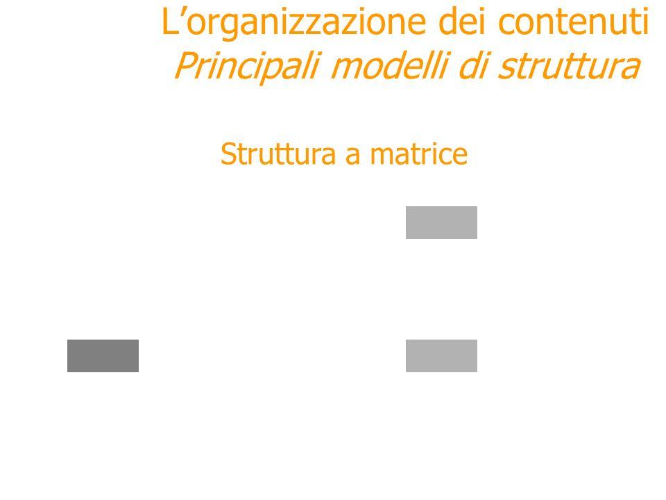 Struttura a matrice Lorganizzazione dei contenuti Principali modelli di struttura Adatta ai database con acceso tramite ricerca non strutturata