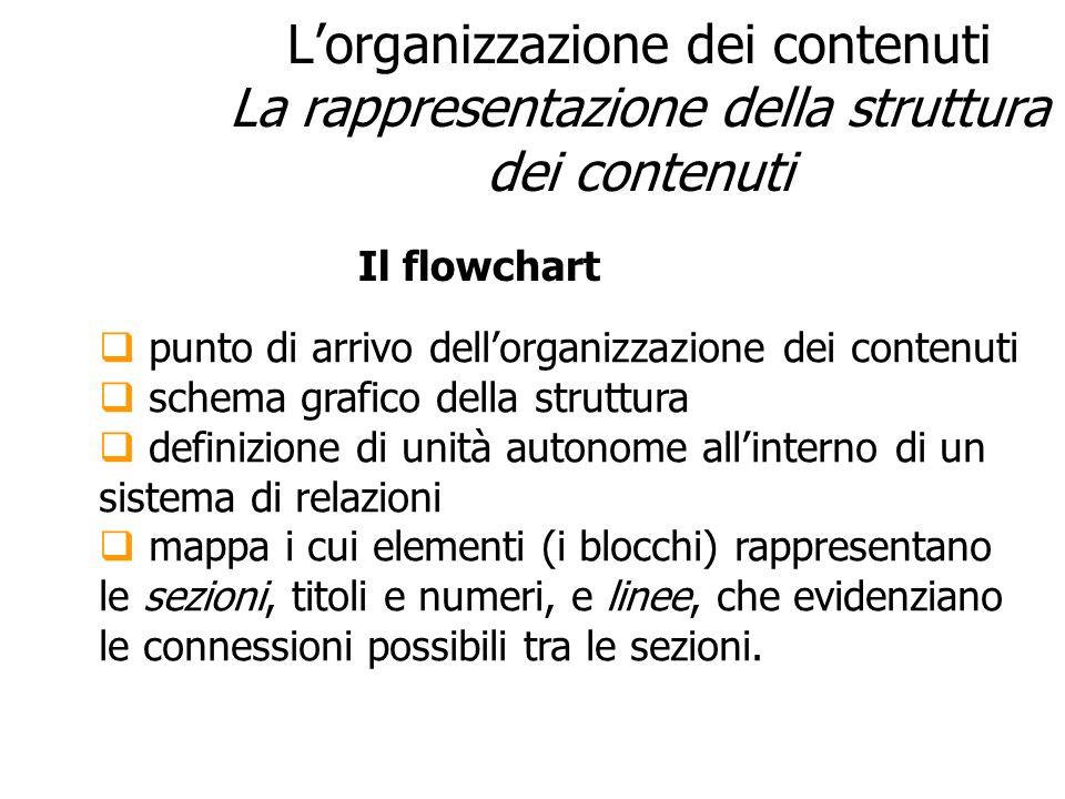 Lorganizzazione dei contenuti La rappresentazione della struttura dei contenuti punto di arrivo dellorganizzazione dei contenuti schema grafico della