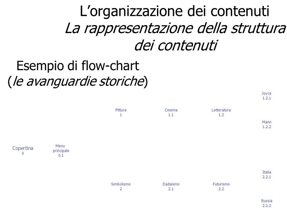 Esempio di flow-chart (le avanguardie storiche) Copertina 0 Menu principale 0.1 Pittura 1 Cinema 1.1 Letteratura 1.2 Simbolismo 2 Dadaismo 2.1 Futuris