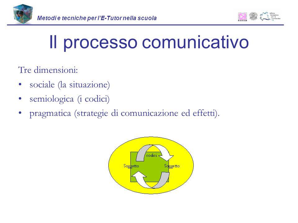 Il processo comunicativo Tre dimensioni: sociale (la situazione) semiologica (i codici) pragmatica (strategie di comunicazione ed effetti).