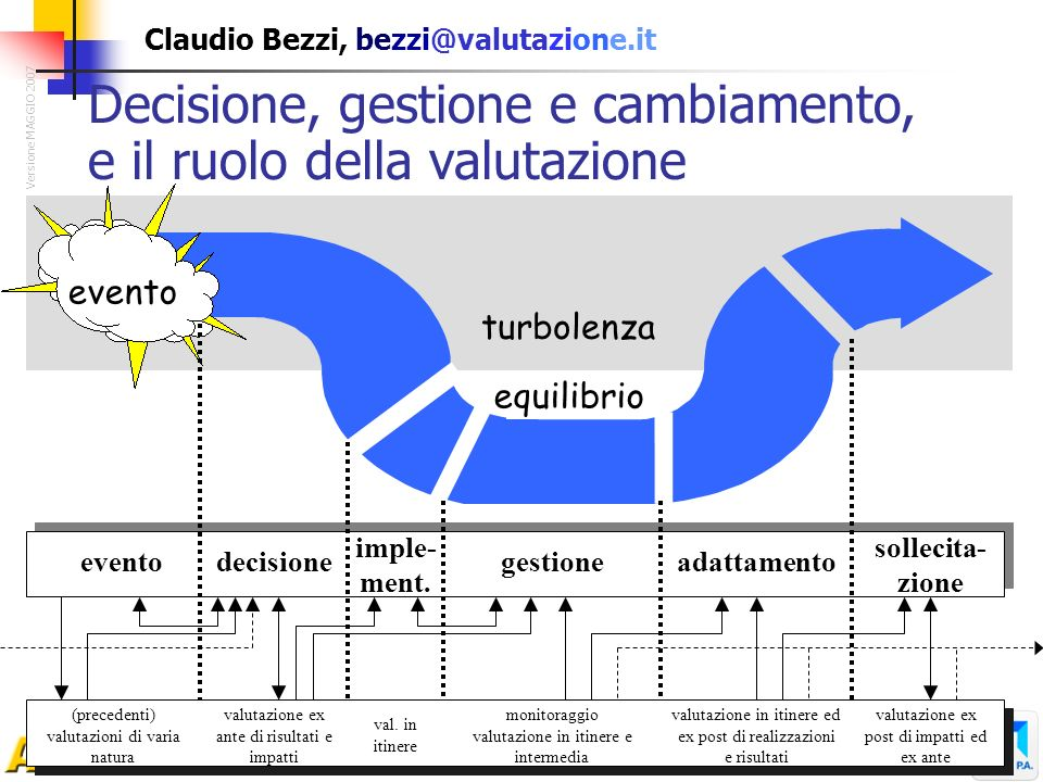 Claudio Bezzi, bezzi@valutazione.it turbolenza Decisione, gestione e cambiamento, e il ruolo della valutazione Versione MAGGIO 2007 evento decisione i