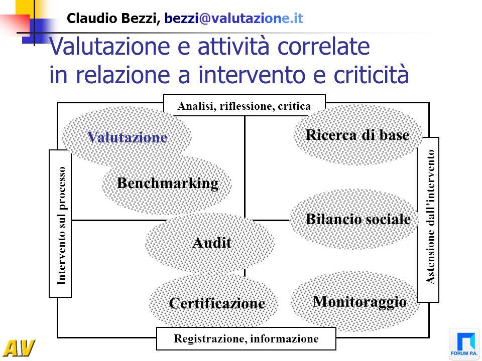 Claudio Bezzi, bezzi@valutazione.it Valutazione e attività correlate in relazione a intervento e criticità Analisi, riflessione, critica Intervento su