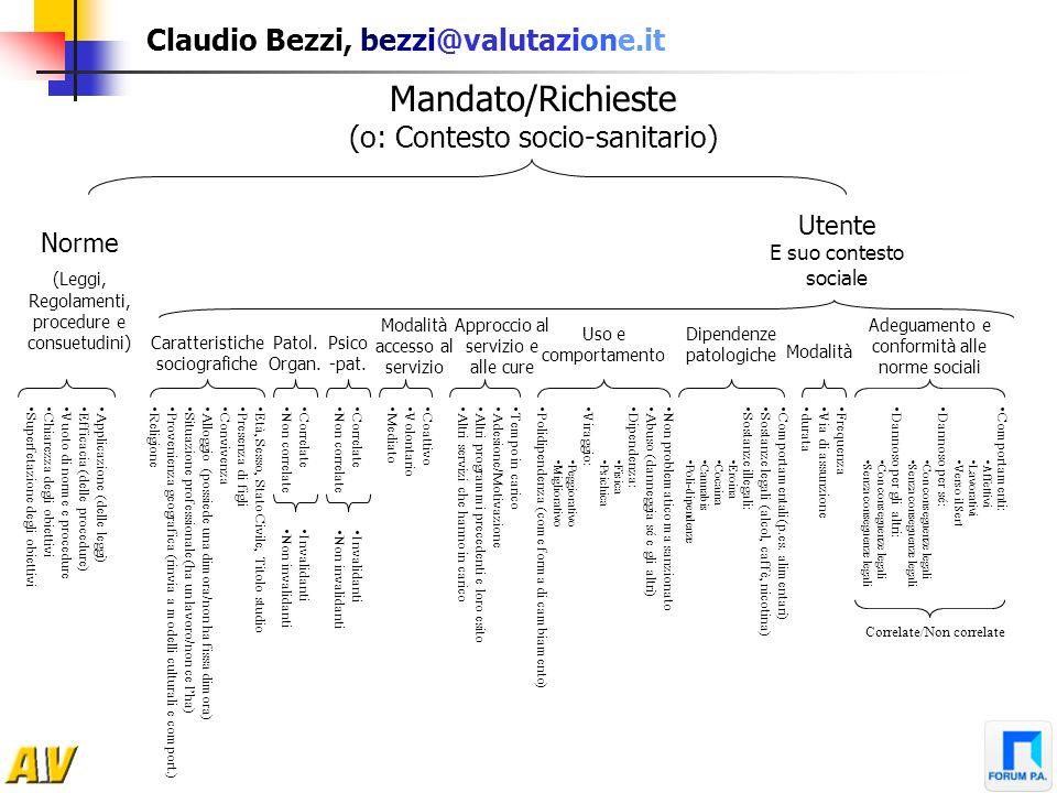 Claudio Bezzi, bezzi@valutazione.it Mandato/Richieste (o: Contesto socio-sanitario) Norme (Leggi, Regolamenti, procedure e consuetudini) Utente E suo