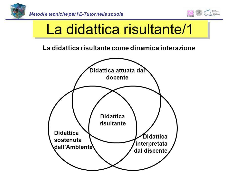 La didattica risultante/1 Didattica attuata dal docente Didattica sostenuta dallAmbiente Didattica interpretata dal discente Didattica risultante La d