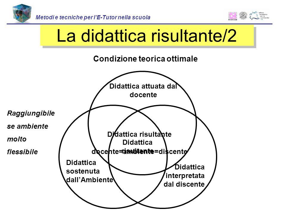 Condizione teorica ottimale Didattica attuata dal docente Didattica sostenuta dallAmbiente Didattica interpretata dal discente Didattica risultante do