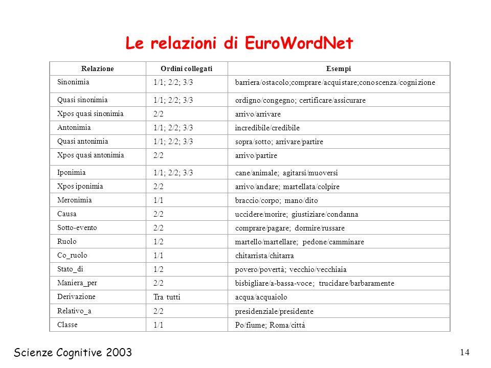 Scienze Cognitive 2003 14 RelazioneOrdini collegatiEsempi Sinonimia 1/1; 2/2; 3/3barriera/ostacolo;comprare/acquistare;conoscenza/cognizione Quasi sin