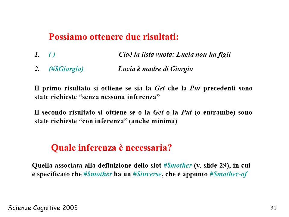 Scienze Cognitive 2003 31 Possiamo ottenere due risultati: 1. ( ) Cioè la lista vuota: Lucia non ha figli 2. (#$Giorgio) Lucia è madre di Giorgio Il p